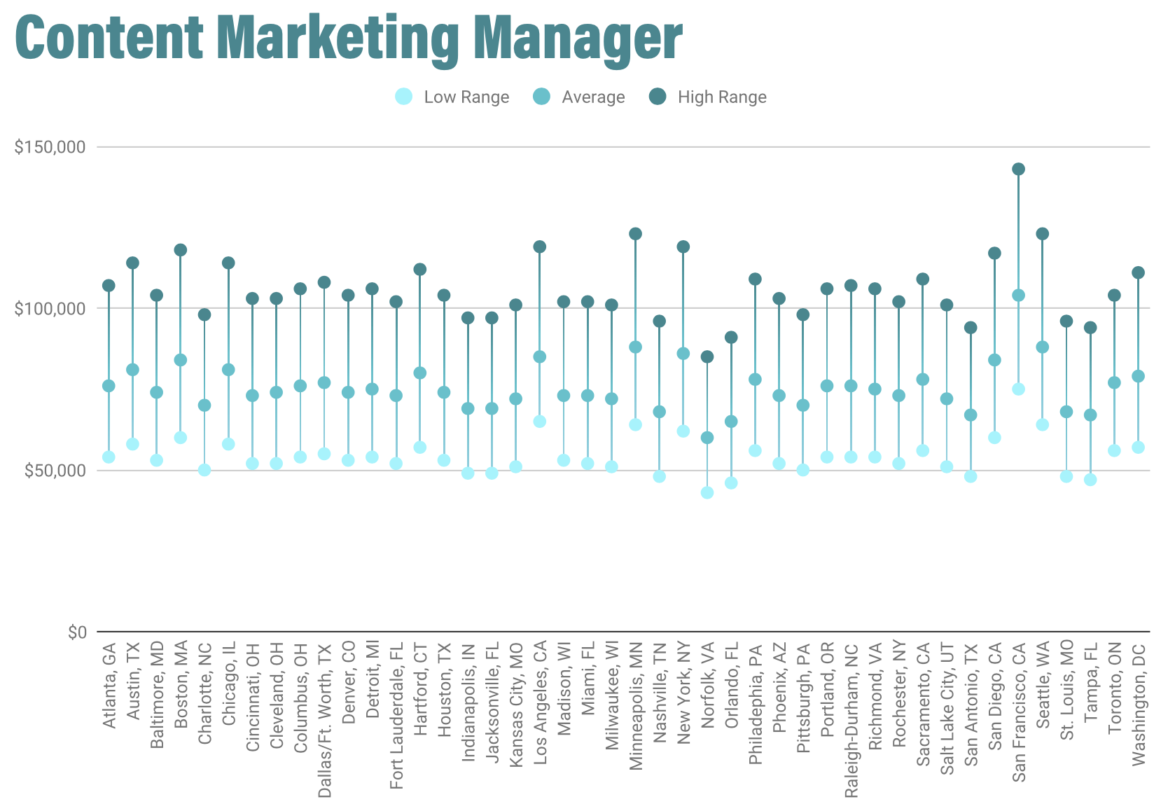 /uploads/2020/01/Content_Marketing_Manager_Salaries.png