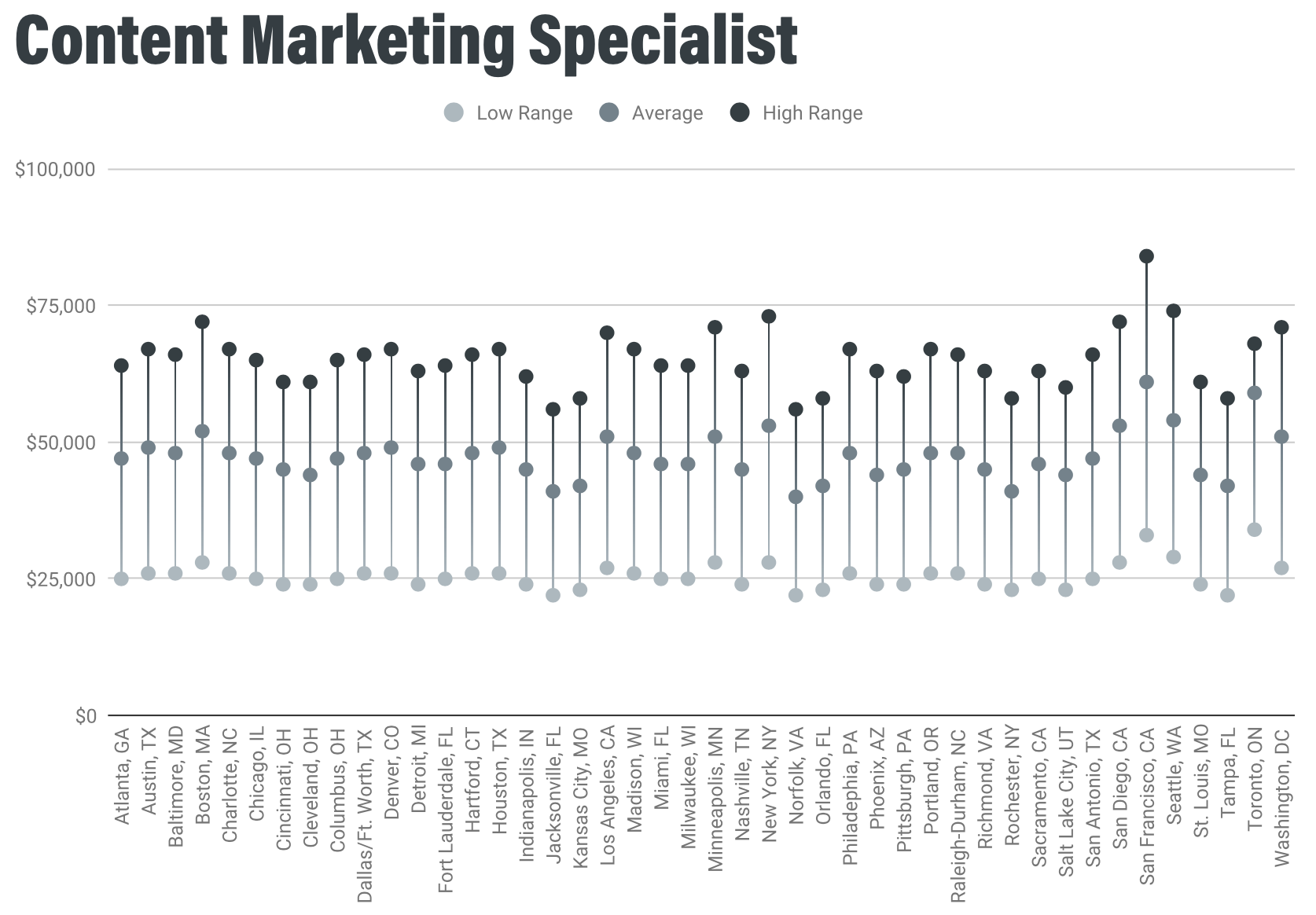 /uploads/2020/01/Content_Marketing_Specialist_Salaries.png