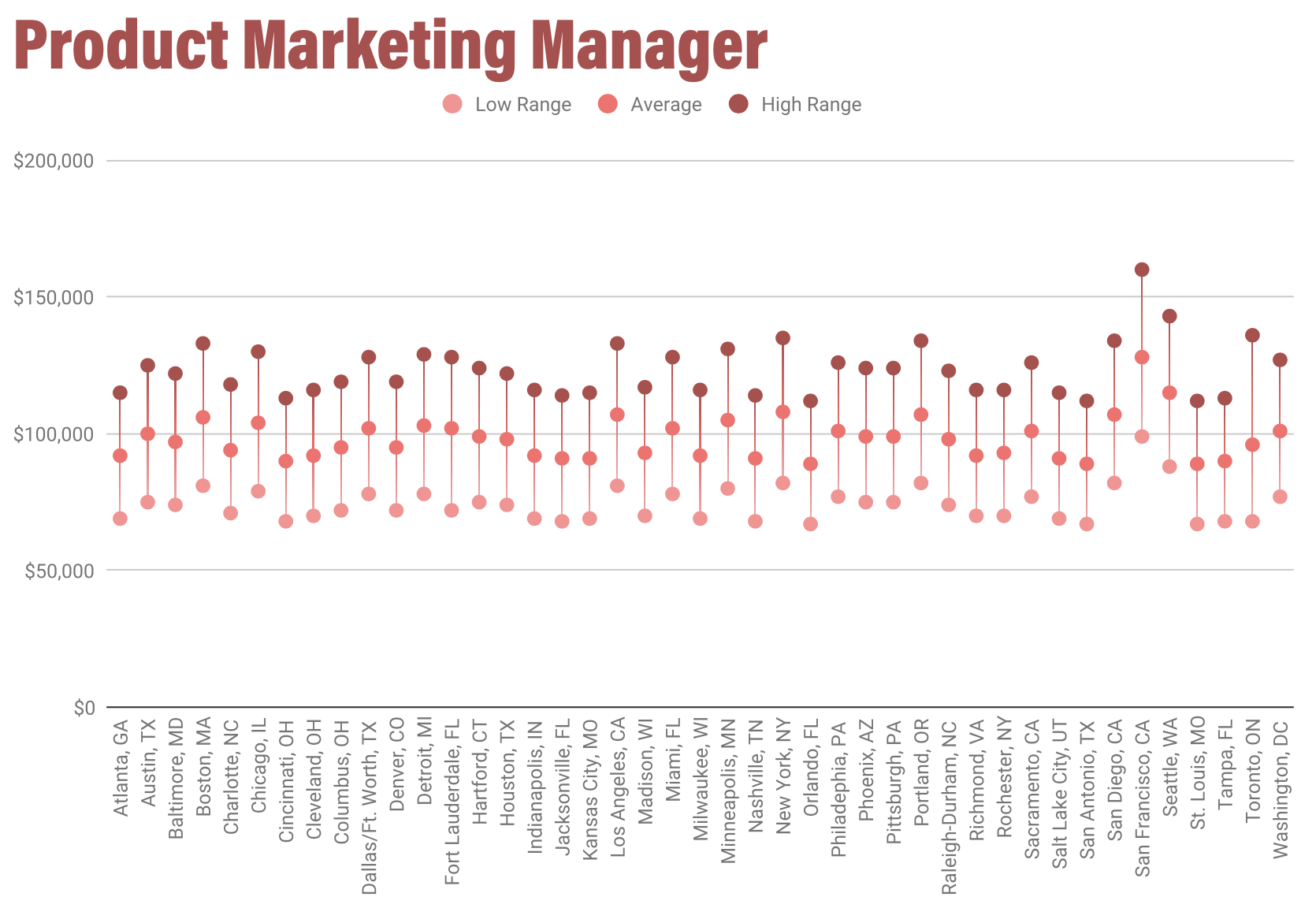 /uploads/2020/01/Product_Marketing_Manager_Salaries.png