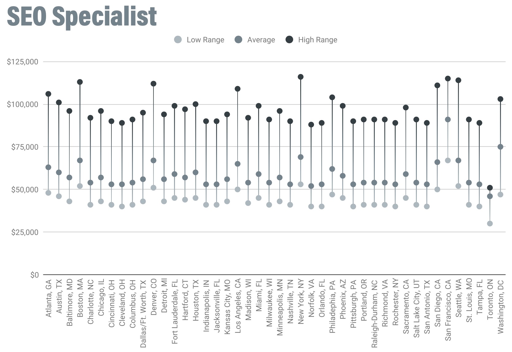 /uploads/2020/01/SEO_Specialist_Salaries.png