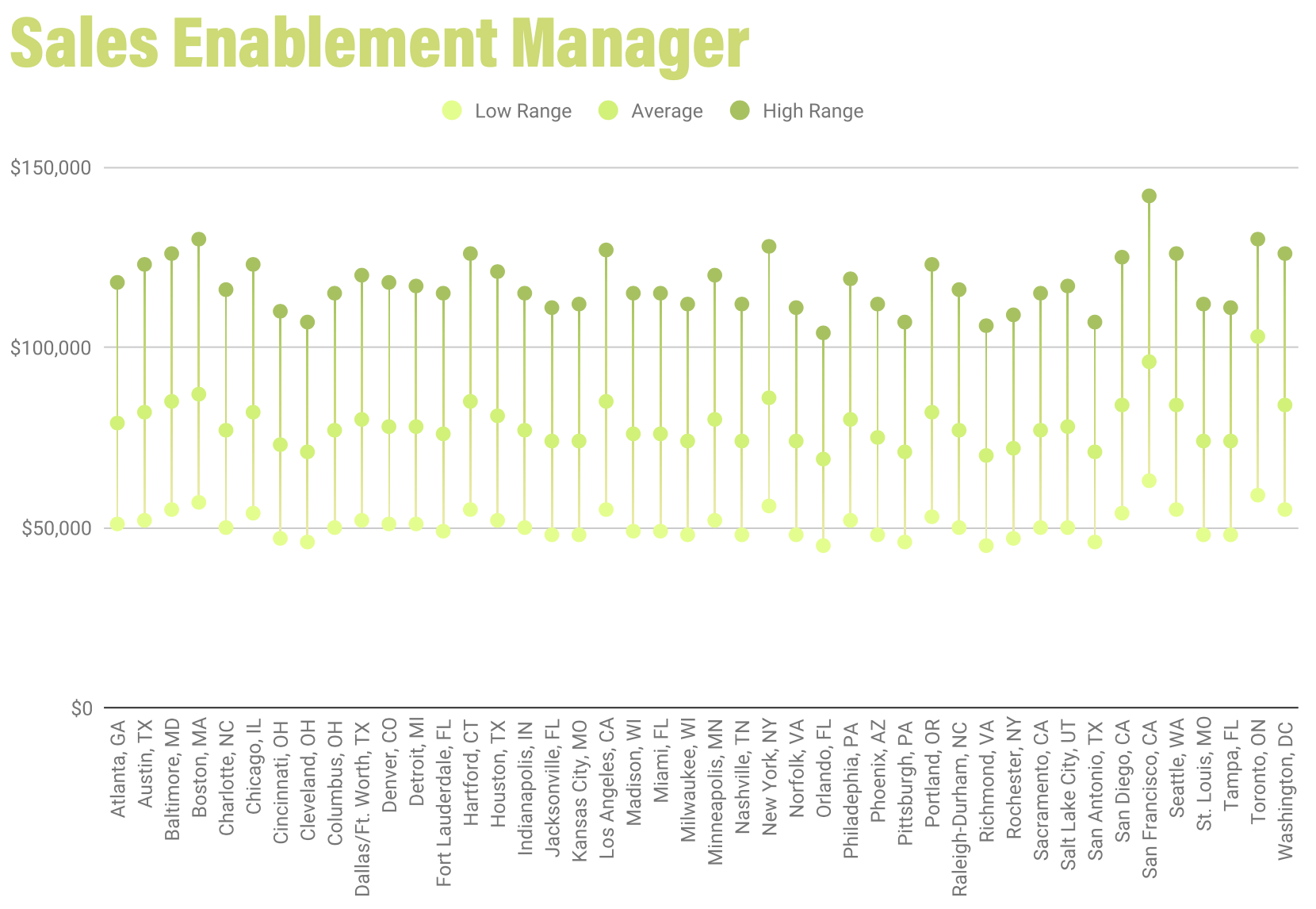 /uploads/2020/01/Sales_Enablement_Manager_Salaries.png